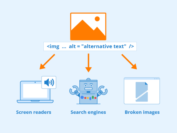 "image which is itself showing a stock image with the HTML code for alt text and then arrows from it point to three different ""use cases"" underneath: screen readers, search engines and broken images."