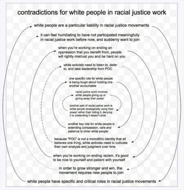contradictions for white people in racial justice work diagram