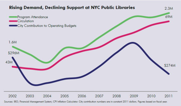 chart showing rising demand and program attendance at NYs libraries and lowering support