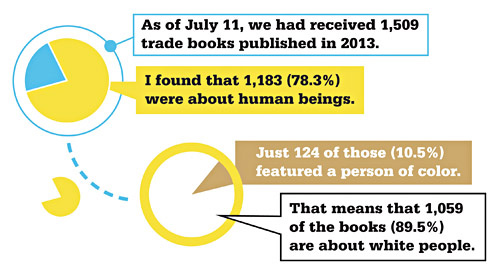 school library journal graphic
